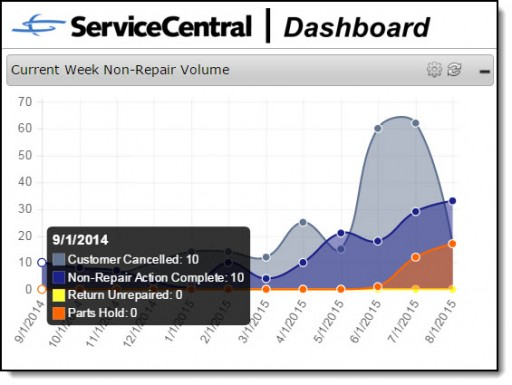 ServiceCentral Releases New Analytics Dashboard for Service Management Software